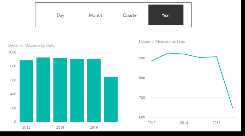 Dynamic X axis on charts – Power BI