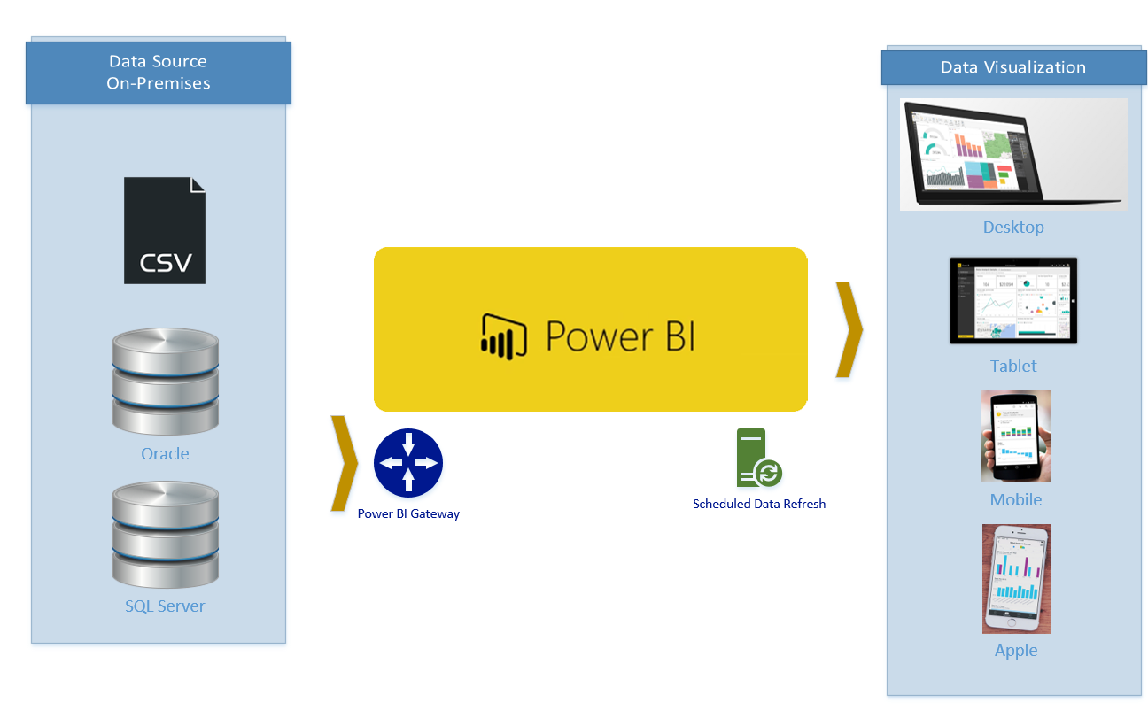 The Power BI Gateway