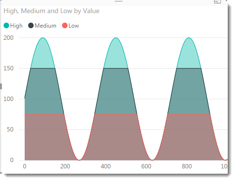 Power BI – Banding and stripes in charts