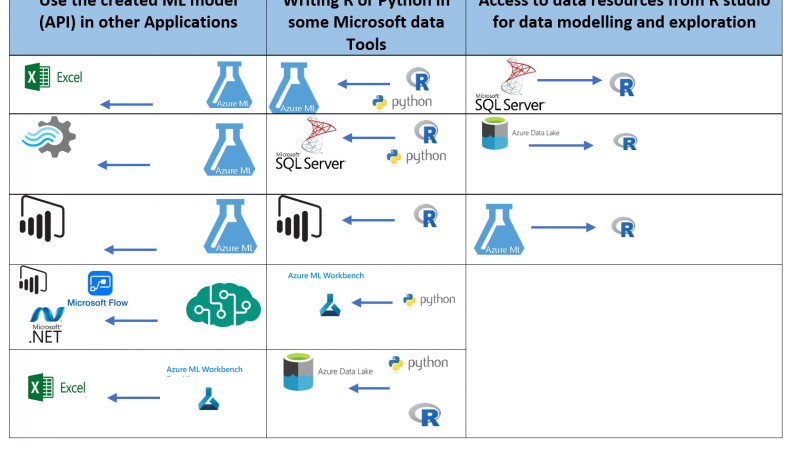 Road Map to use Microsoft ML tools