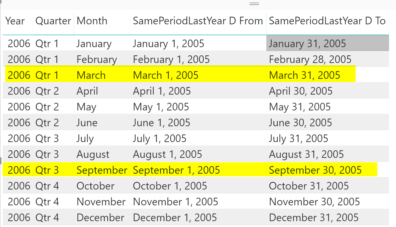 DateAdd vs ParallelPeriod vs SamePeriodLastYear