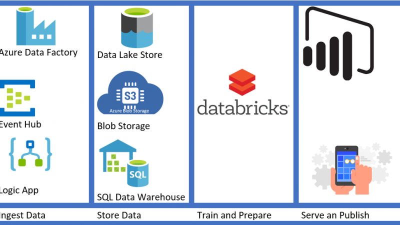 Azure data Bricks – Part2