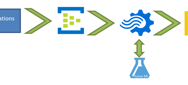 Live Machine Learning in Azure Stream Analytics-part 1