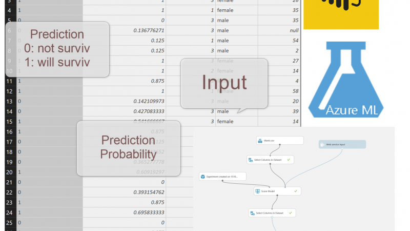 Power BI and Azure ML make them work with Power Query