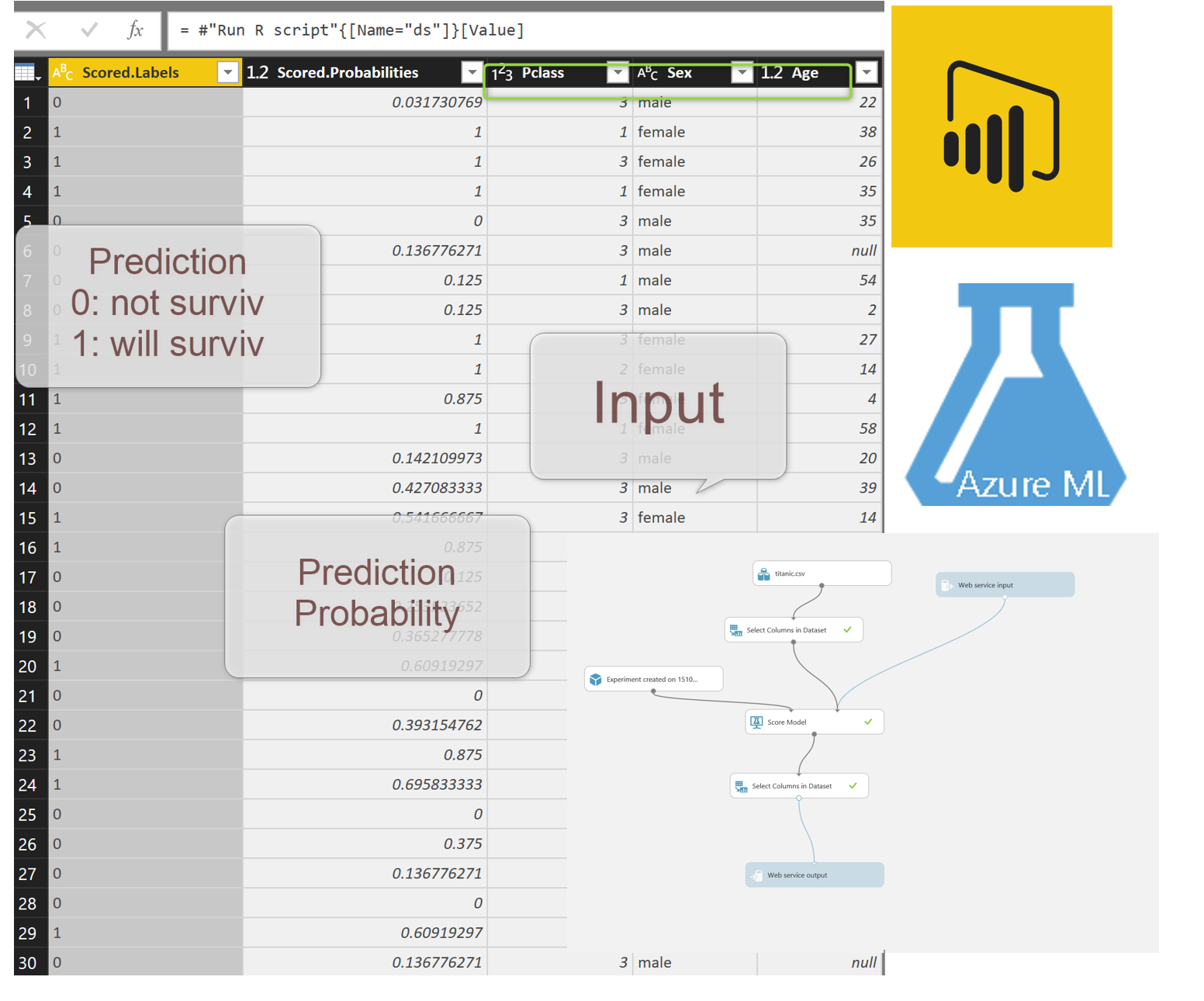 Power BI and Azure ML make them work with Power Query – RADACAD
