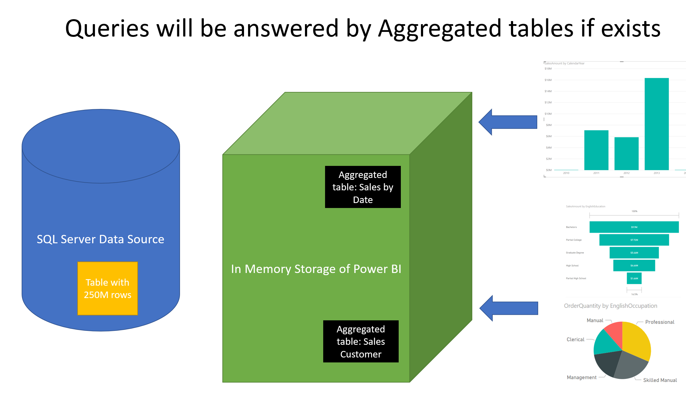 Power BI Fast and Furious with Aggregations – RADACAD