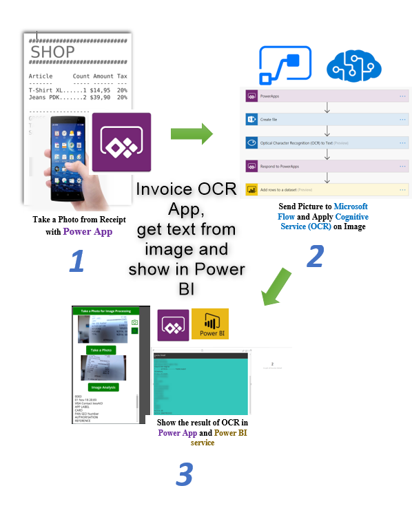 Image Processing- Invoice recording using Power App, Microsoft Flow
