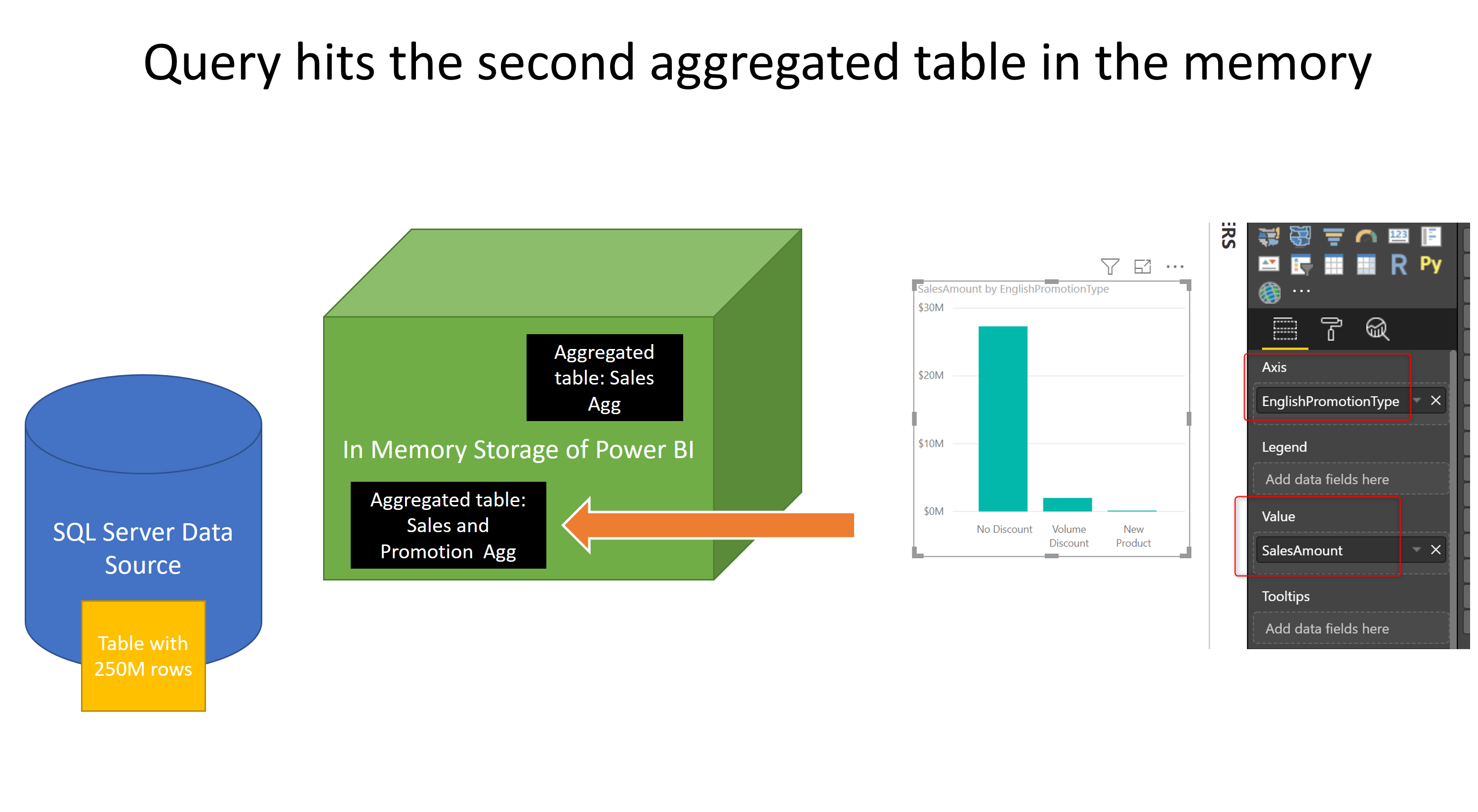 Multiple Layers of Aggregations in Power BI