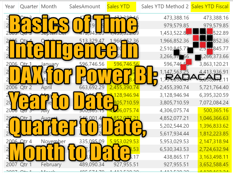Basics of Time Intelligence in DAX for Power BI