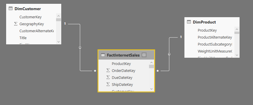 Now You See Me! Use cases of ALL DAX Function in Power BI | RADACAD
