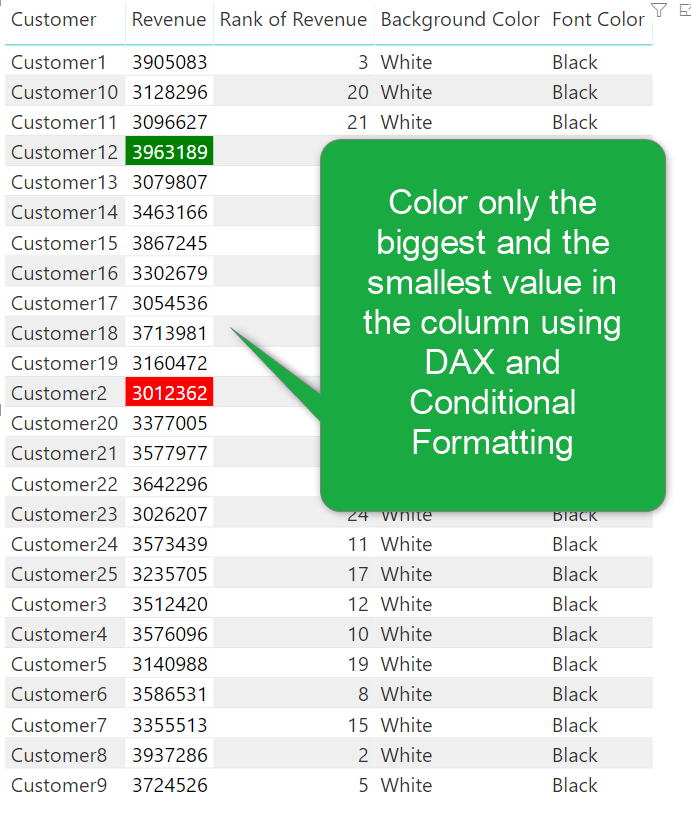 DAX and Conditional Formatting Better Together: Find The Biggest and