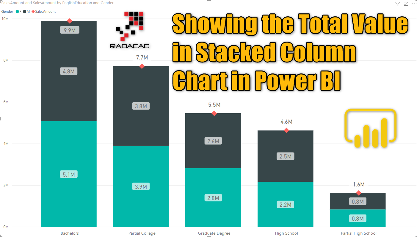 Showing the Total Value in Stacked Column Chart in Power BI