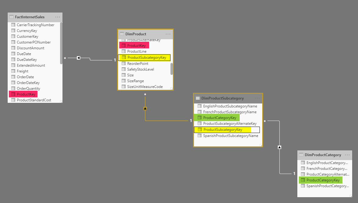 Power BI Basics of Modeling: Star Schema and How to Build it | RADACAD