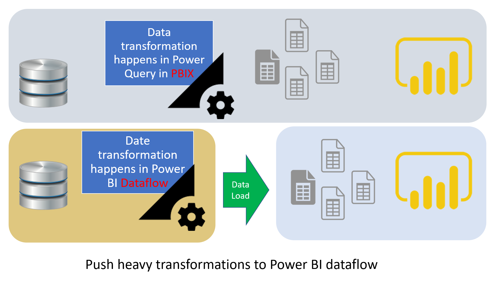 instead of doing the heavy lifting work in power bi, just push them all to  dataflows, and your data refresh time in power bi dataset would be super  fast!