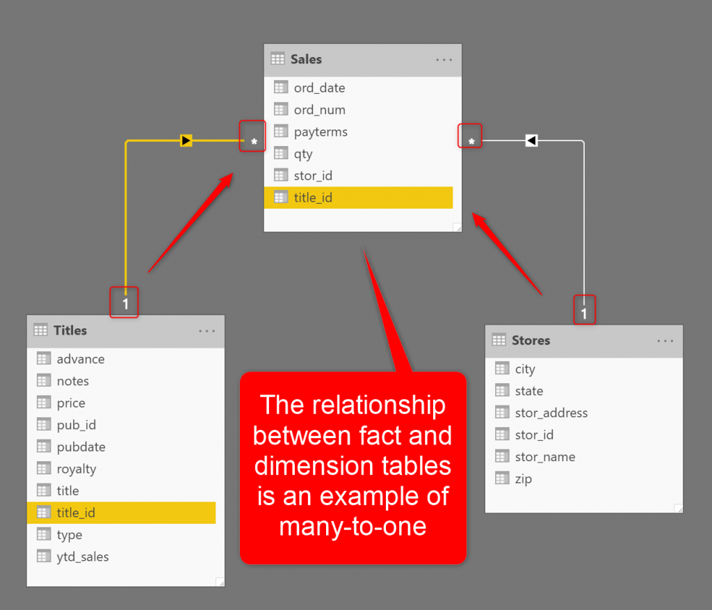 Many-to-One or Many-to-Many? The Cardinality of Power BI