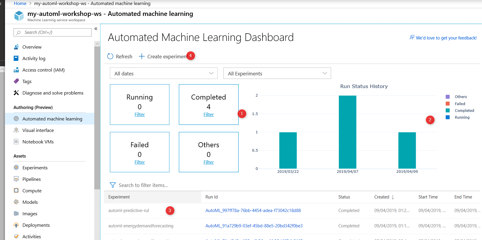 Azure Machine Learning Services : Introduction – Part 1