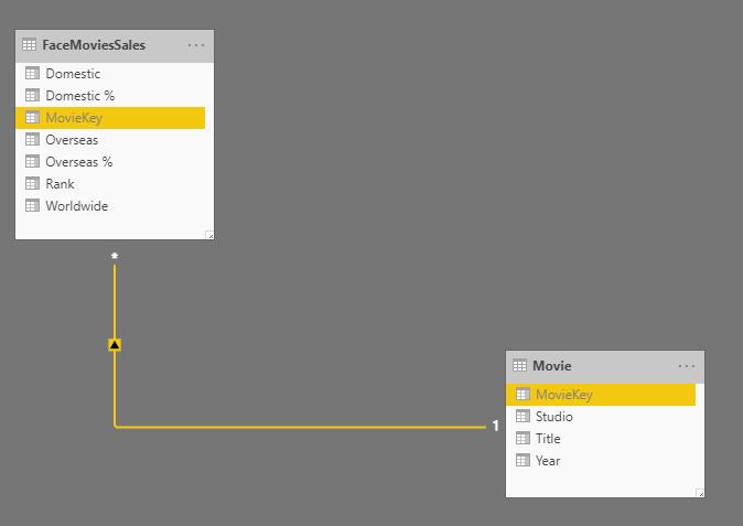 Build Your First Star Schema Model in Action: Power BI
