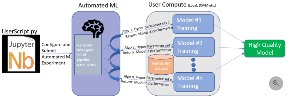 Azure Machine Learning Services Introduction Part 1 Radacad