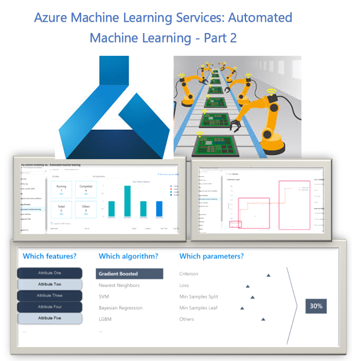 Azure Machine Learning Services : Automated Machine Learning