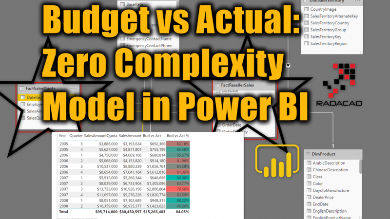 Budget vs Actual: Zero Complexity Model in Power BI