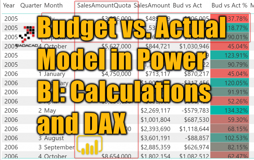 Budget vs  Actual Model in Power BI: Calculations and DAX