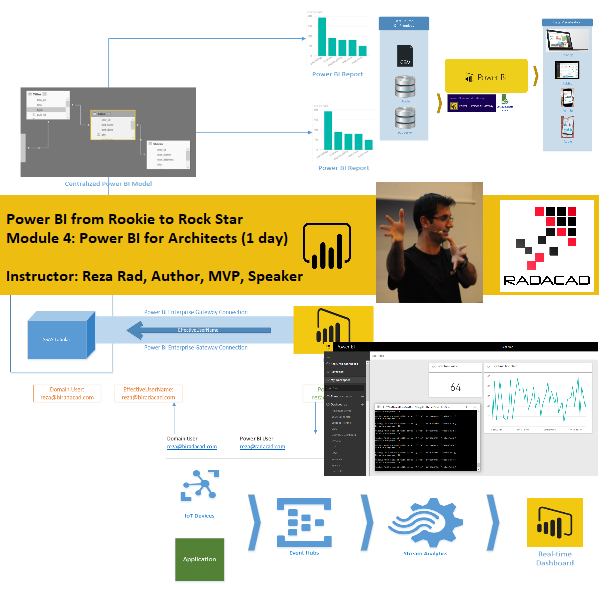 Power BI Training – RADACAD