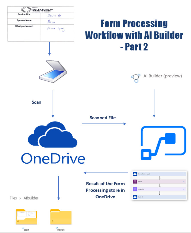 Form Processing Workflow with AI Builder- Part 2 – RADACAD